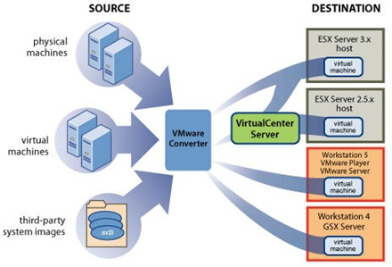 VMware Converter converts virtual machines from Virtual PC to VMware.
