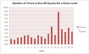 quest repeats