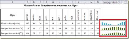 Trois sparklines ajouter à un tableau repésentatnt la pluviométrie et les température myennes de la ville d'ALGER