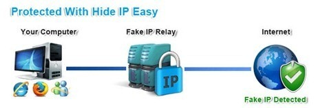 Get US IP Address with Hide IP Easy