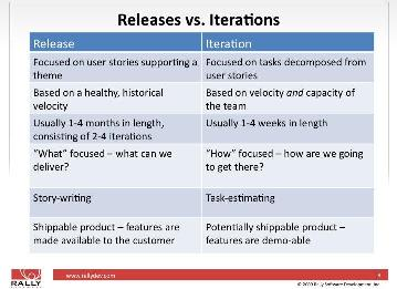 Software Development And Human Capital Iteration Vs Release Planning