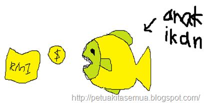 anak ikan