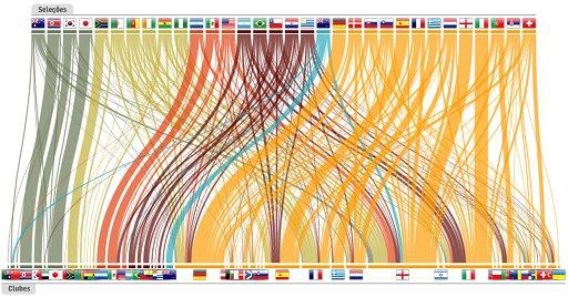 サッカー選手の輸出入の流れ(Onde atuam os 736 jogadores da Copa 2010) + monogocoro