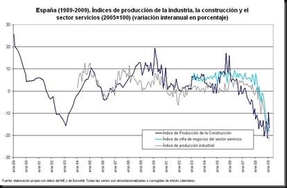 produccion-industrial-1989-2009-grande