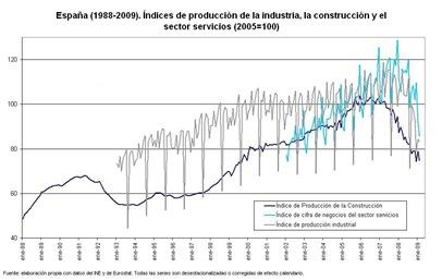 produccion-industrial-1988-2009-grande