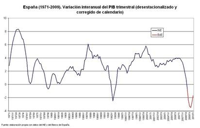 pib-trimestral-1971-2009-grande