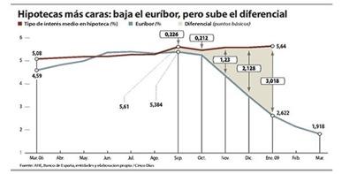 caida_tipos_llega_hipoteca_nueva