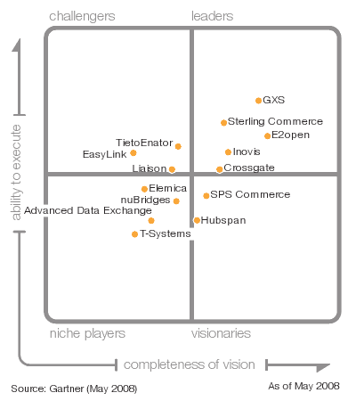Camped on Earth: Gartner Magic Quadrants