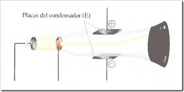 Desviación de los rayos catódicos por un campo eléctrico