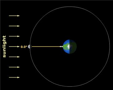 Posisi Bumi - Bulan dan Matahari saat terjadi konjungsi
