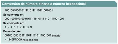Ejemplo: binario a hexadecimal