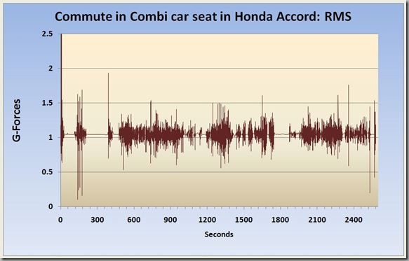 RMS accord commute 1