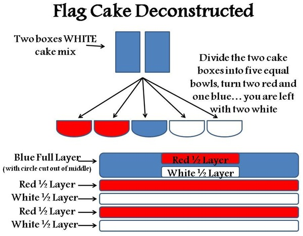 HowToCake