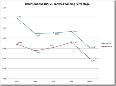 Cano OPS chart
