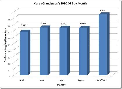 granderson ops chart