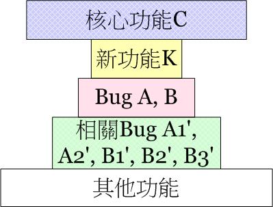 Test Strategy 5