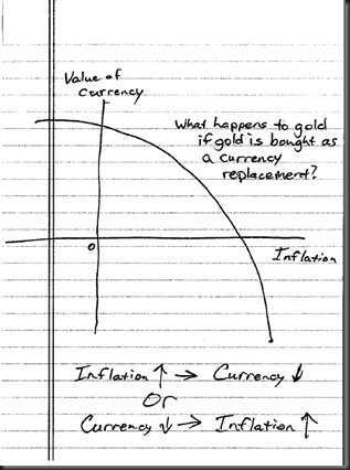 2011-01-27 gold currency inflation