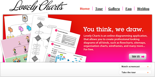 lovelycharts