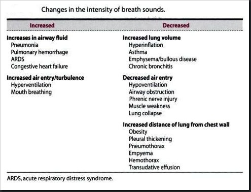 Abnormal breath sounds