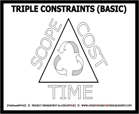05 Triple Constraints (Basic)
