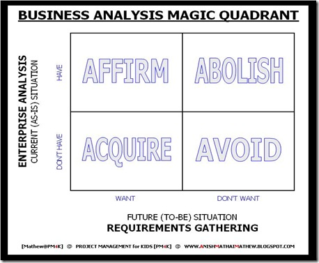 04 Business Analysis Magic Quadrant_PM4K