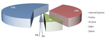 grafica sobre uso de navegadores en porcentajes