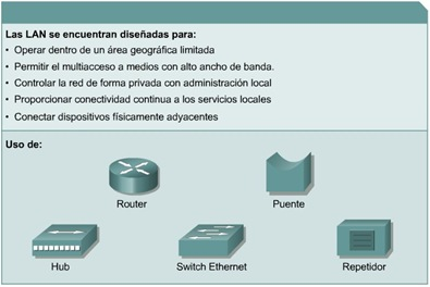 Redes de area local (LAN) Cisco CCNA 1