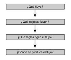 Cisco CCNA 1 - Preguntas sobre el flujo de datos