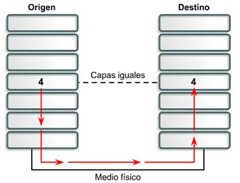 Comunicacion por la capa 4 Cisco CCNA 1