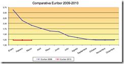 Euribor-2010-comparativa
