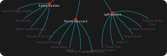 infovis-js-visualization