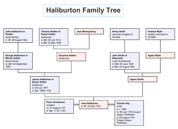Haliburton