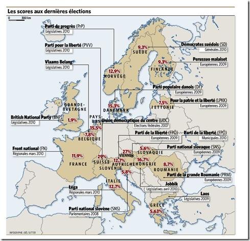 Europe score élections droite populiste