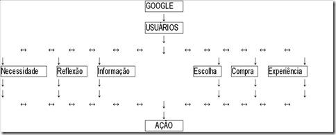 [Imagem] Resumo gráfico do modelo de SEO via Processo de Compra - por Alexis Kauffmann