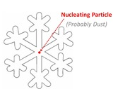 Nucleating Particle