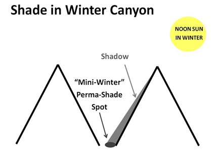 Mini Winter Spot
