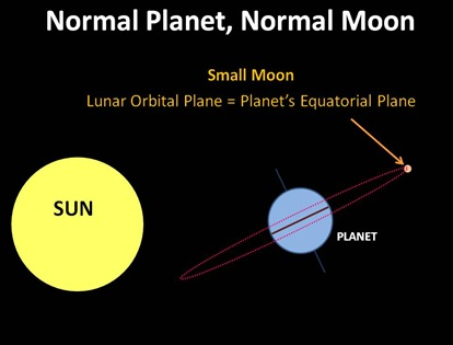 Normal Planet Moon
