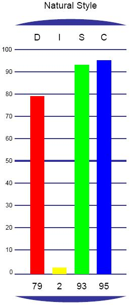 DISC graph