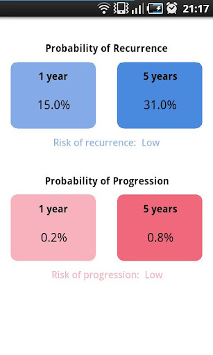 【免費醫療App】Bladder Cancer Prognosis Calc-APP點子