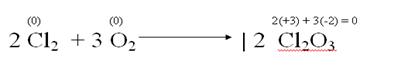 Reacción oxidación del cloro