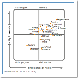 Gartner Magic Quadrant - BPMS
