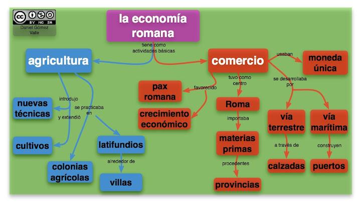 economia romana