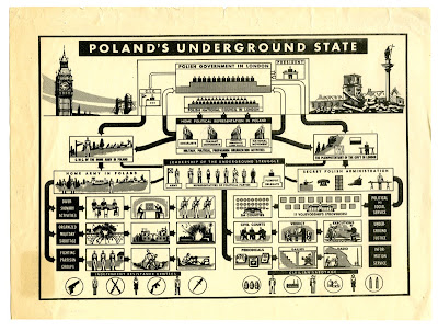 Structure of the Polish Underground State and its relationship to the Government-in-Exile, 1942.