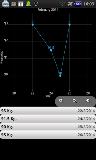 Diet Zone Calculator - screenshot