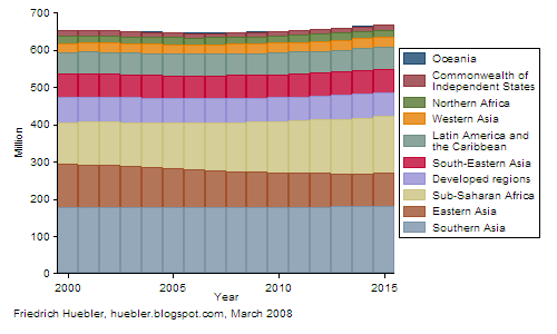 Graph with population of primary school age from 2000 to 2015