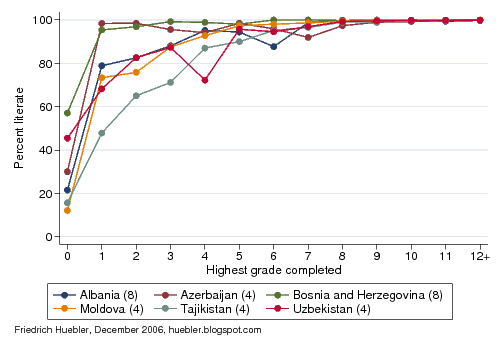 Line graph showing link between years of eduation and literacy rate in Central and Eastern Europe and the Commonwealth of Independent States