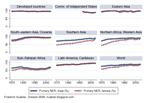 Graphs with regional trends in primary school enrollment rates from 1970 to 2004
