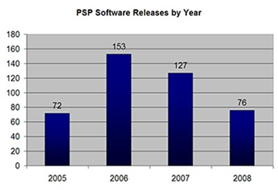 PSPSoftwareReleasebyYear
