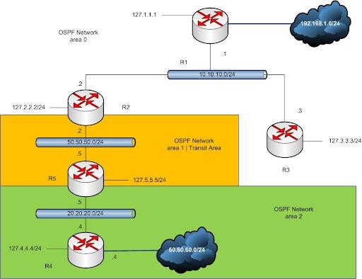OSPF Network Scenario