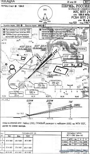 Карта захода на посадку по